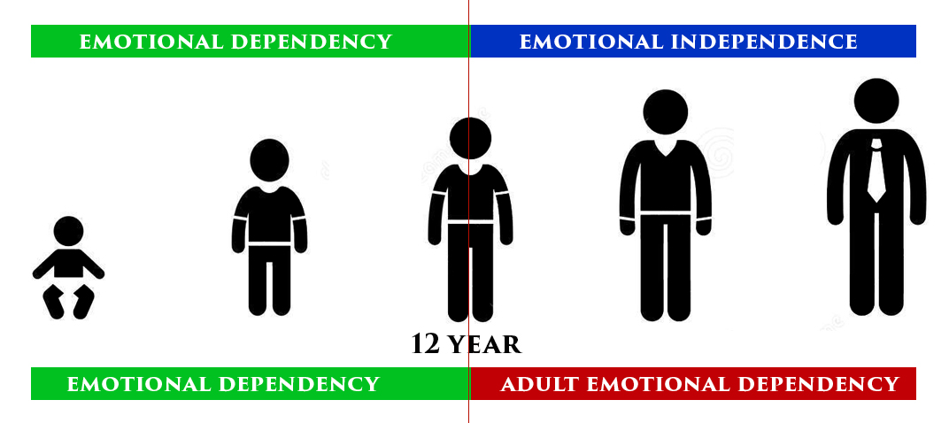 Adult Emotional Dependency (AED)